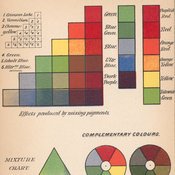 Frontispiece depicting colour charts and the effects produced by mixing pigments.