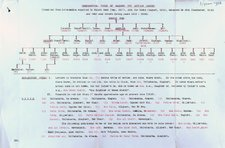 This image shows the genealogical table of the Sayyid Mohammed Abdullah Hassan (Ref: Ismay 3/1/20)
