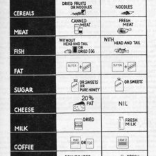 Chart of rations