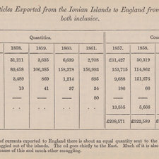 Articles exported from the Ionian Islands to England, 1857 to 1861